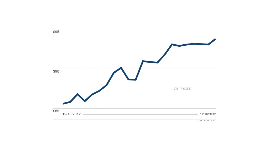 chart oil prices 01112013