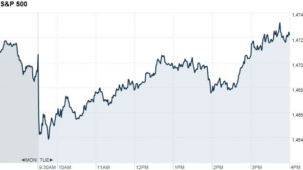 S&P 500 4:16PM