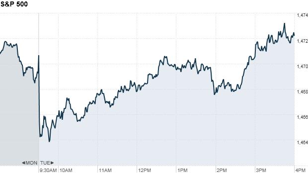 S&P 500 4:16PM