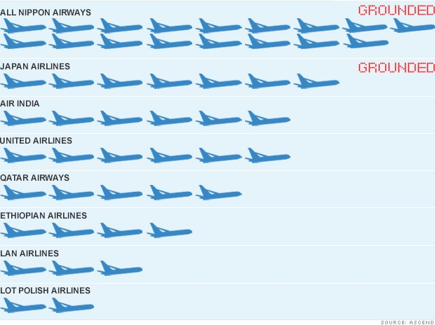 boeing 787 dreamliner chart