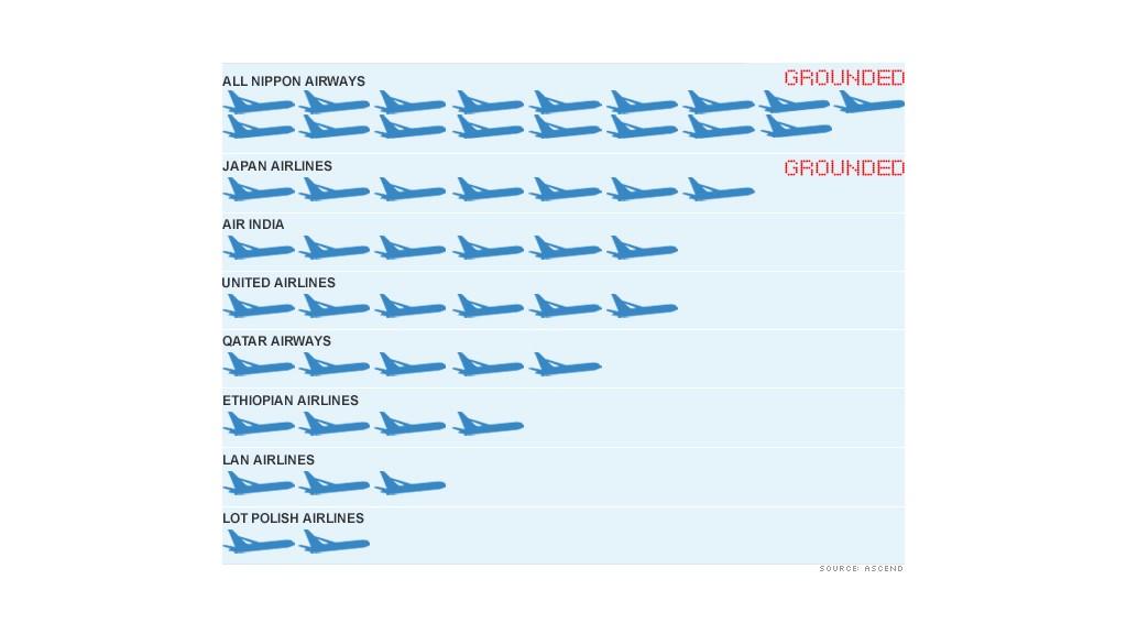 boeing 787 dreamliner chart