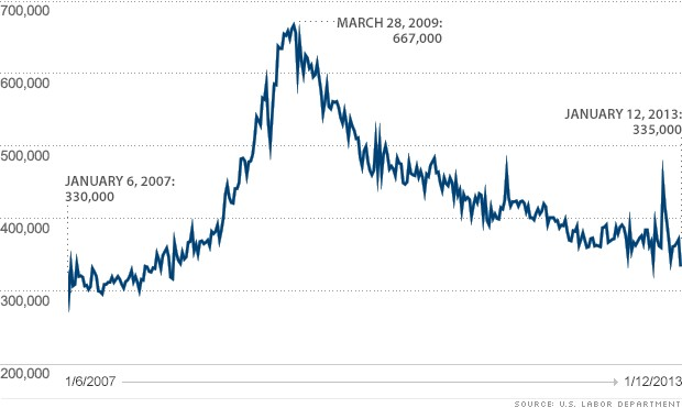 initial claims 011713 chart