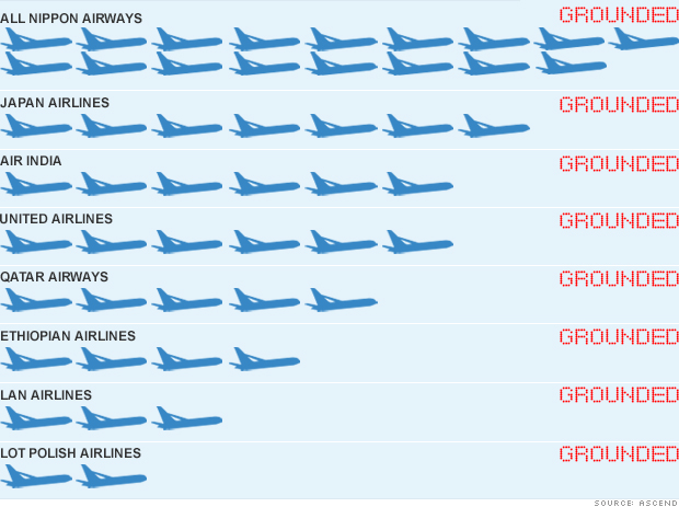 chart boeing 787 dreamliners grounded