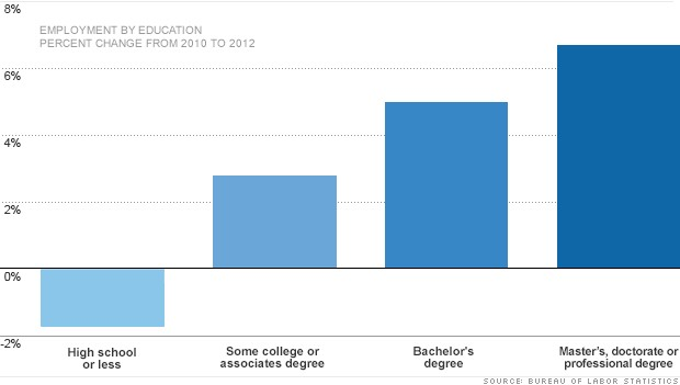 Jobs recovery favors highly educated workers