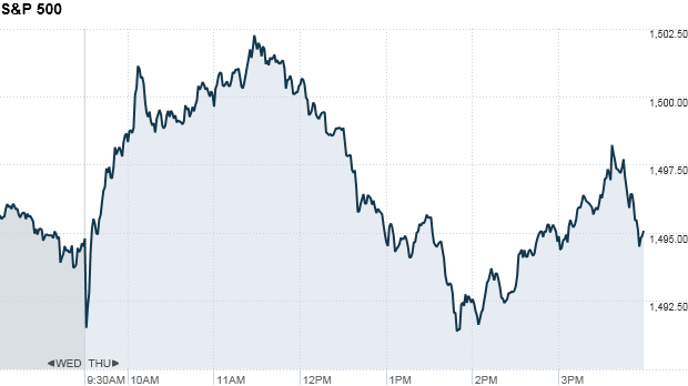 S&P 500 4:14 pm