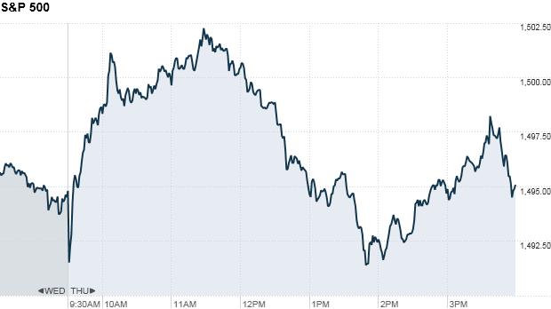 S&P 500 4:14 pm