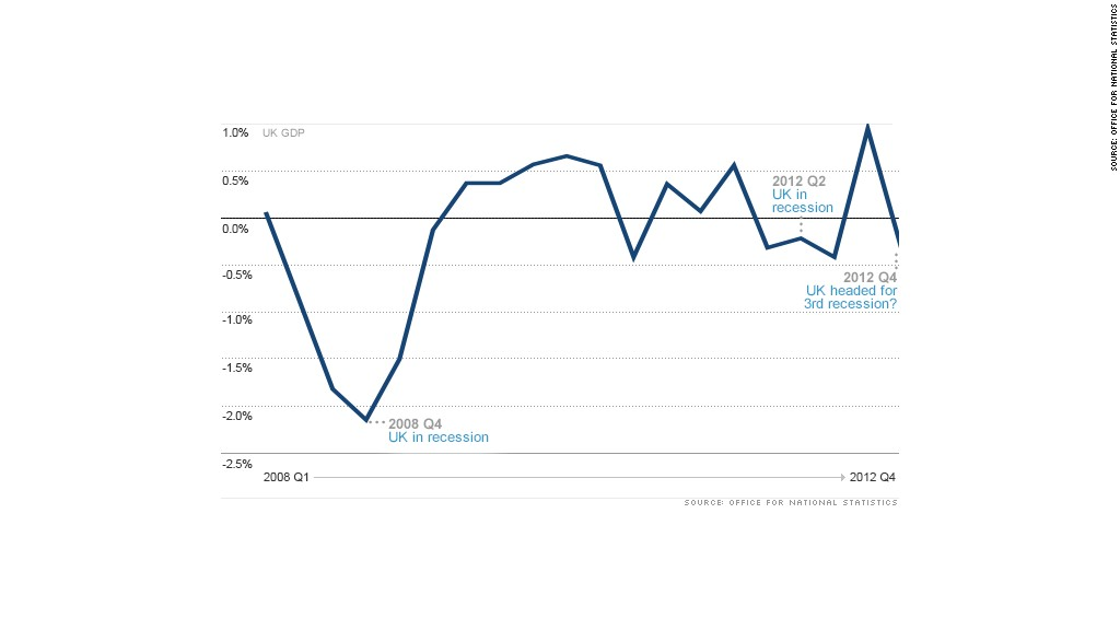 uk gdp recession chart