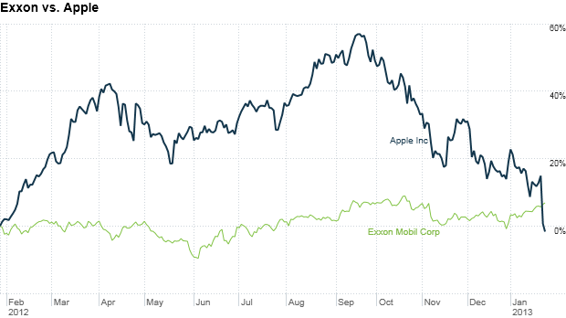 apple exxon stock