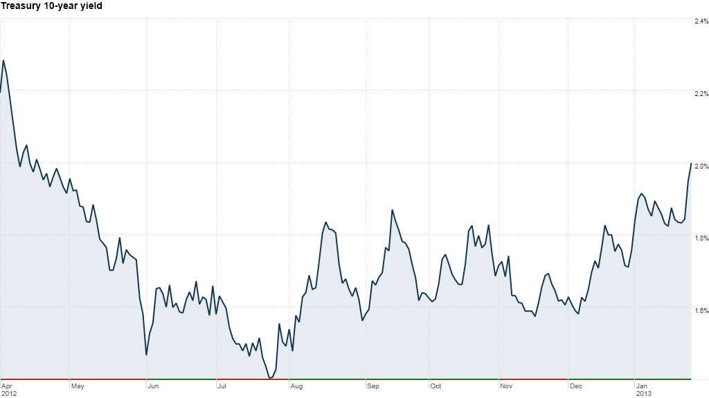 treasury 10year yield