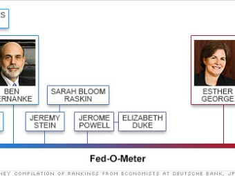 fed doves and hawks chart 2