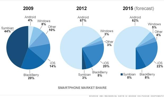 smartphone market share pie chart