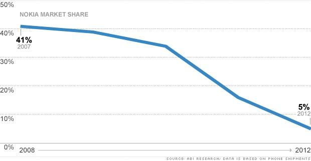 smartphone market share nokia