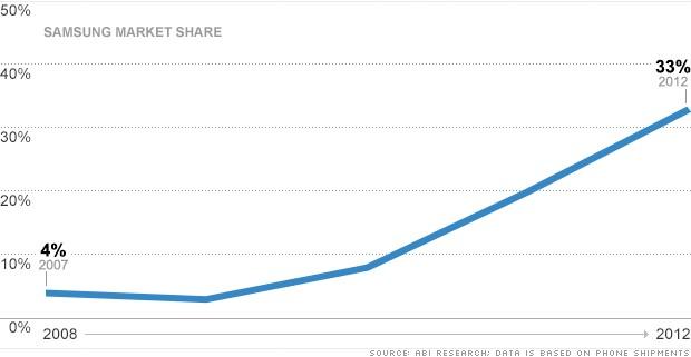 smartphone market share samsung