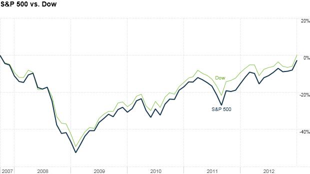 S&P 500 vs. Dow