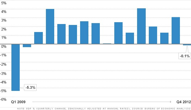 gdp fourth quarter 2012 chart