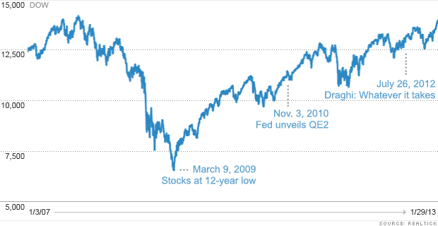 chart dow 2007 to 2010