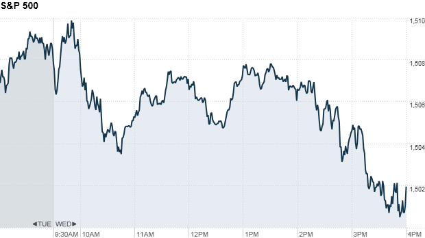 S&P 500 4:21pm