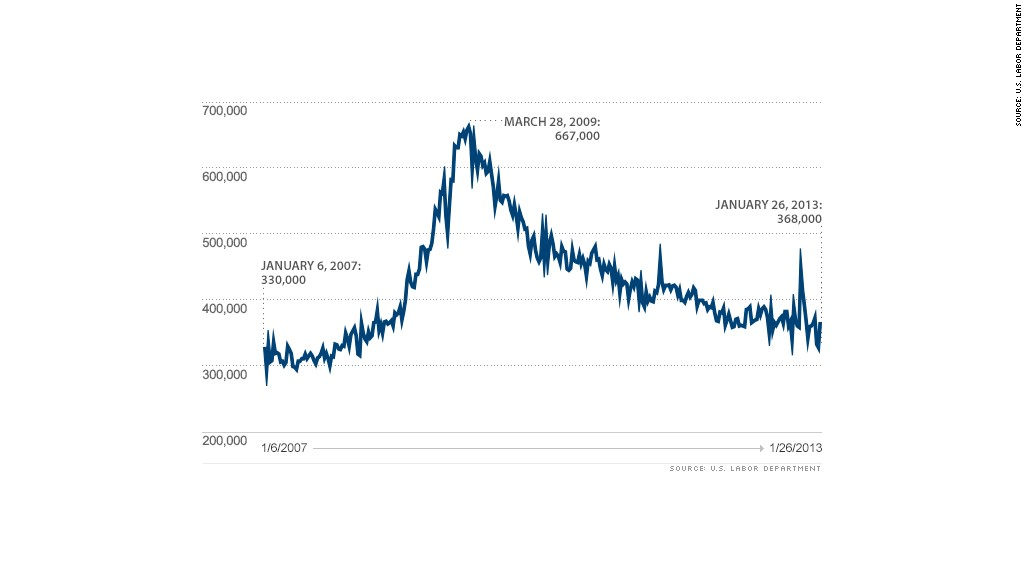 initial claims 013113 chart