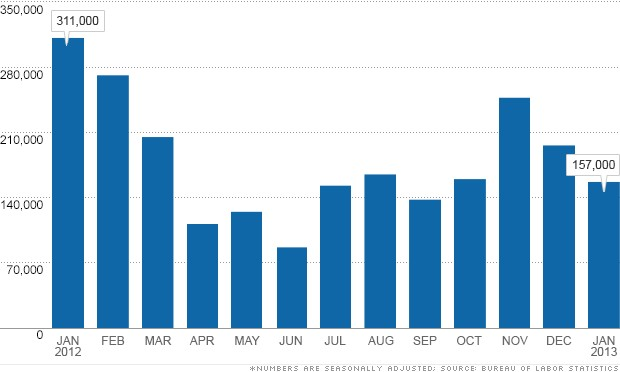 jobs report chart 020113
