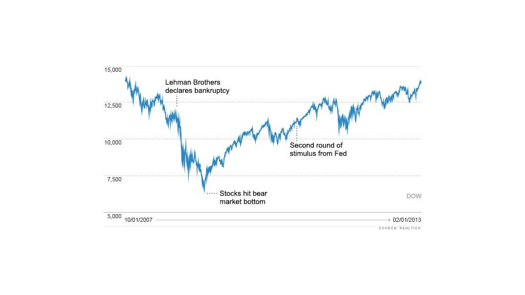 dow 020113 chart