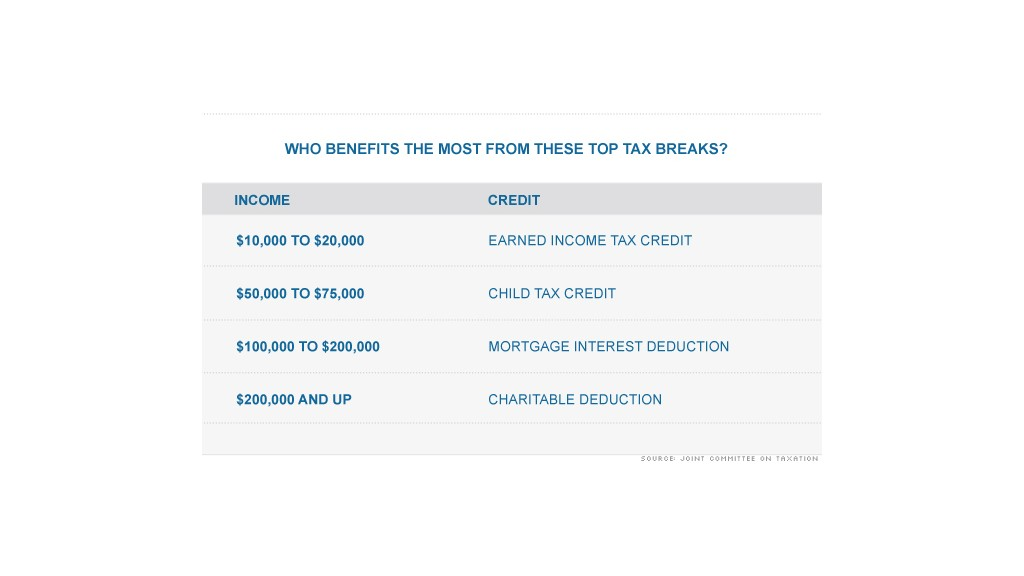 chart valuable tax breaks 2