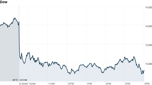 Dow 430 pm