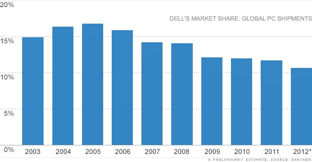 dell pc market share chart