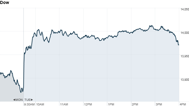 Dow 4:19pm