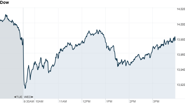 Dow 410 pm