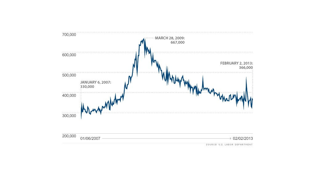 initial claims 020713 chart