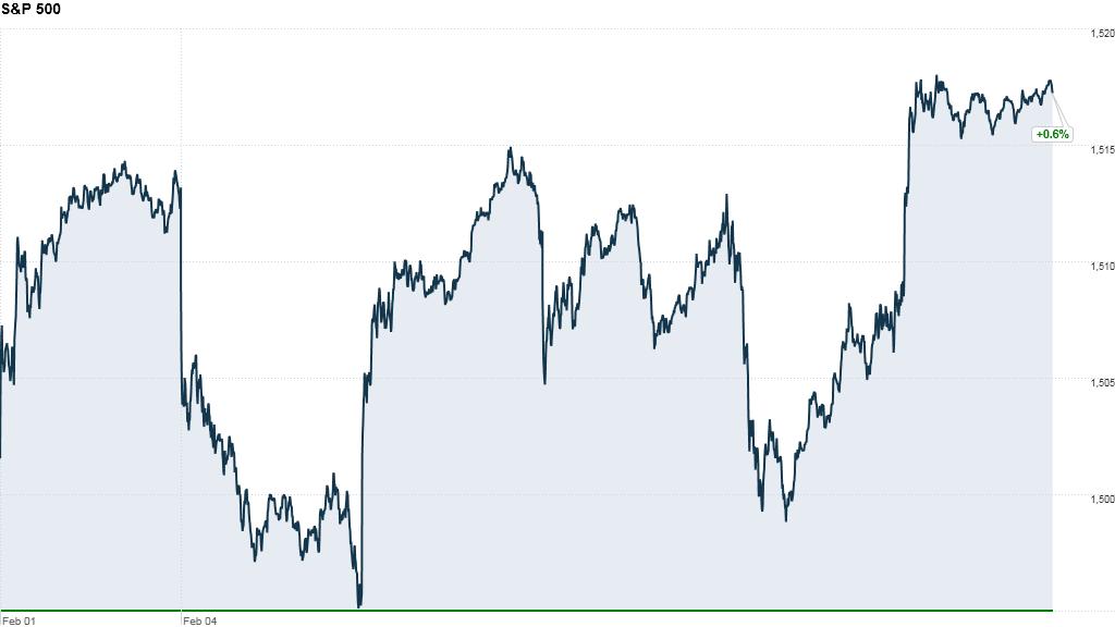 S&P 500 week
