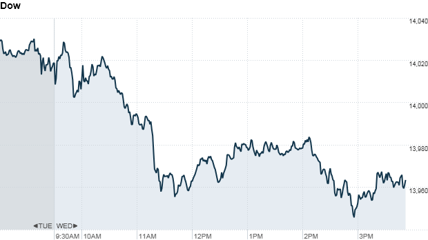Dow 405 pm