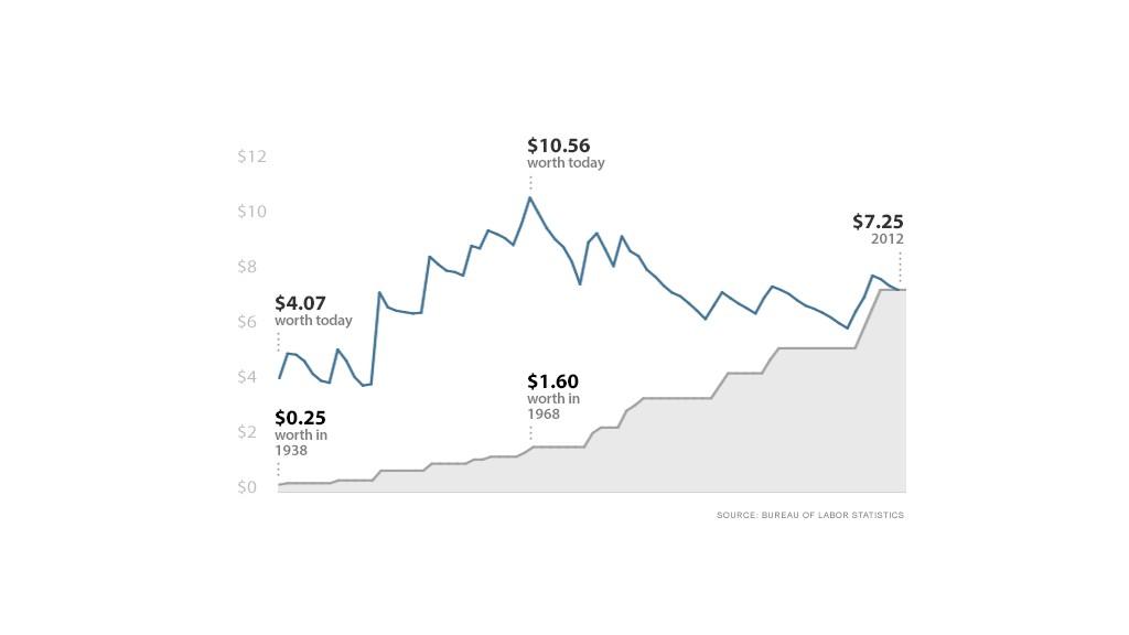 minimum wage graphic