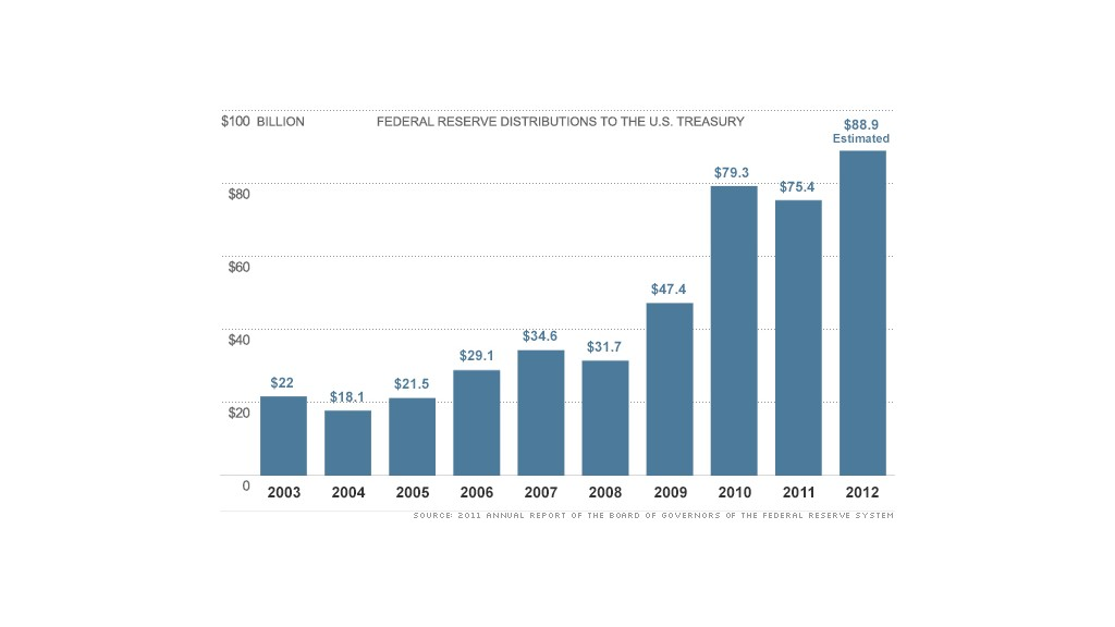 federal reserve distributions chart 2