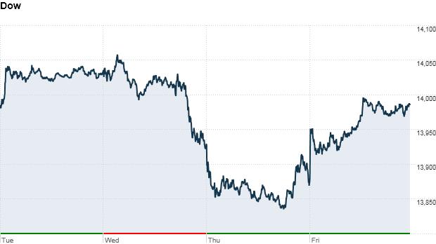 Dow week 4:02pm