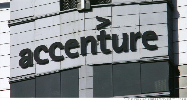 Accenture is one of the most admired Tech Companies