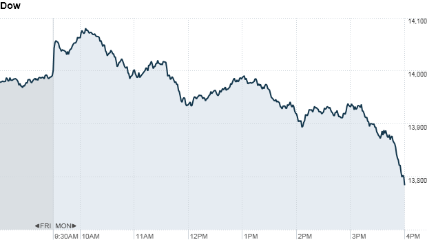 Dow 445 pm