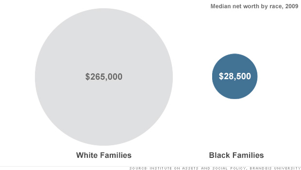 Wealth inequality between blacks and whites worsens