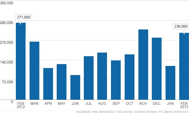 jobs report 030813 chart