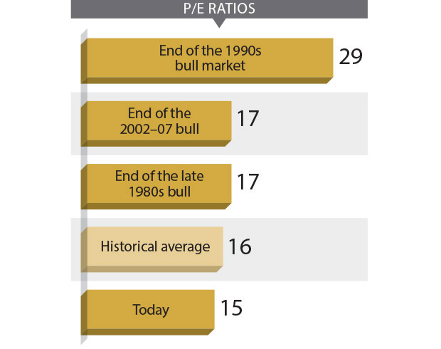 pe ratios bull market investing