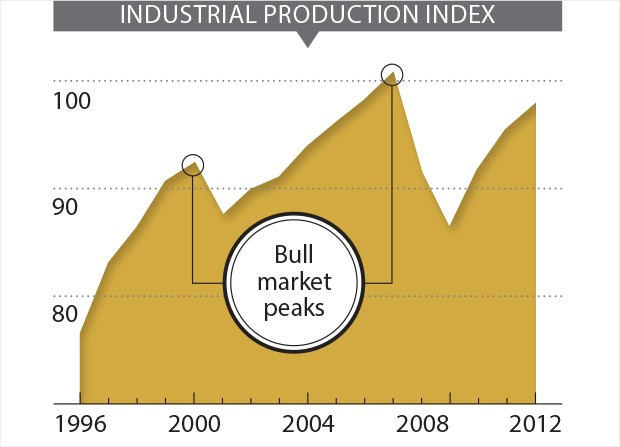 industrial production bull market investing