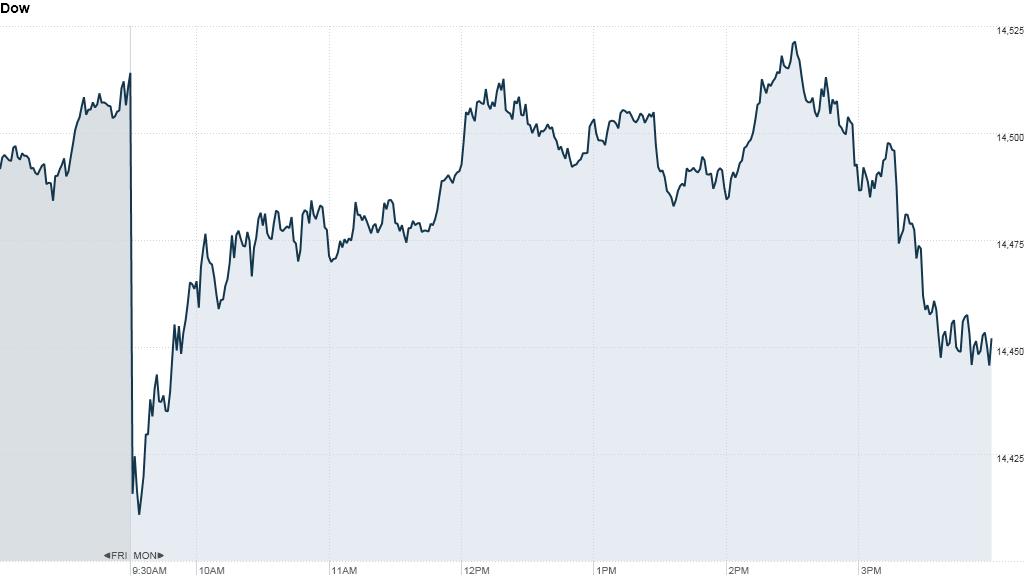 Dow 425
