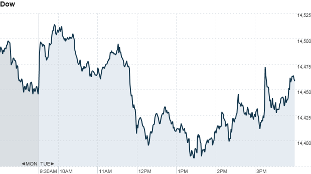 u.s. stock market, dow