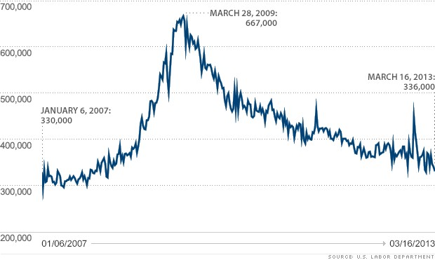 initial claims 032113 chart