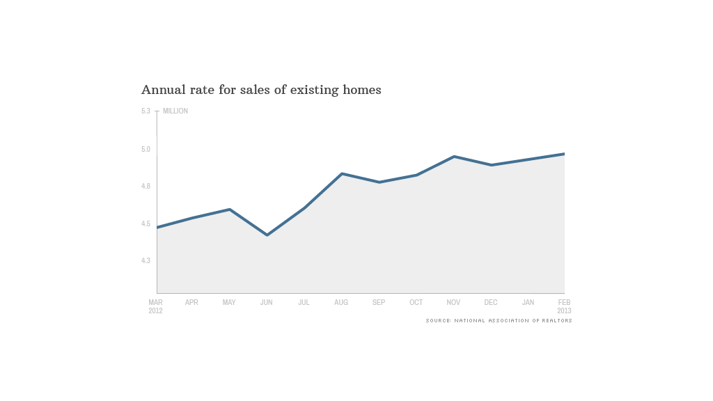 chart new home sales 032113