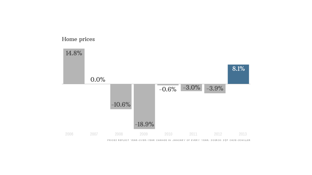 home prices 032613