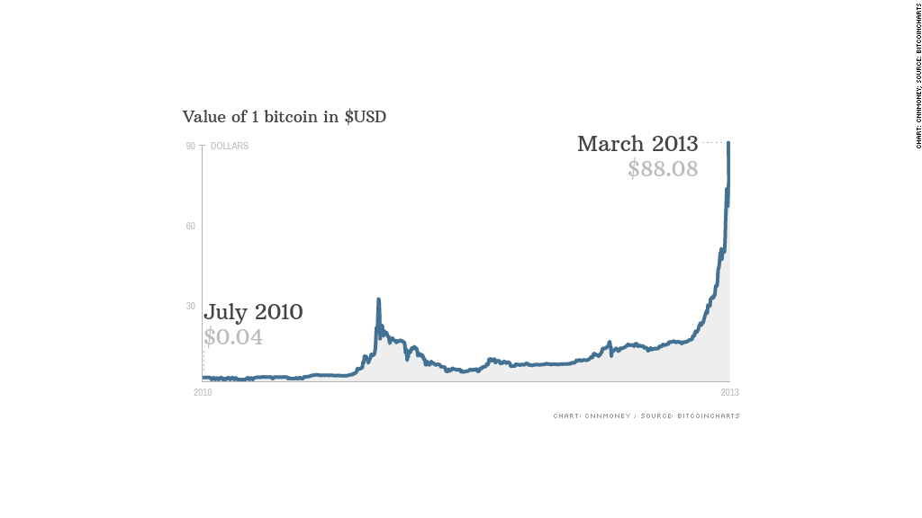 Bitcoin prices surges as post-Cyprus bailout - Mar. 28, 2013