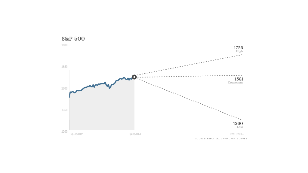 sp500 projection