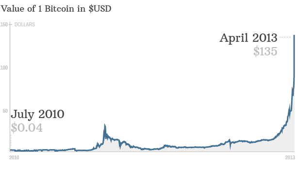 130404044816-chart-bitcoin-value-april-2