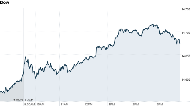 Dow 4:21pm